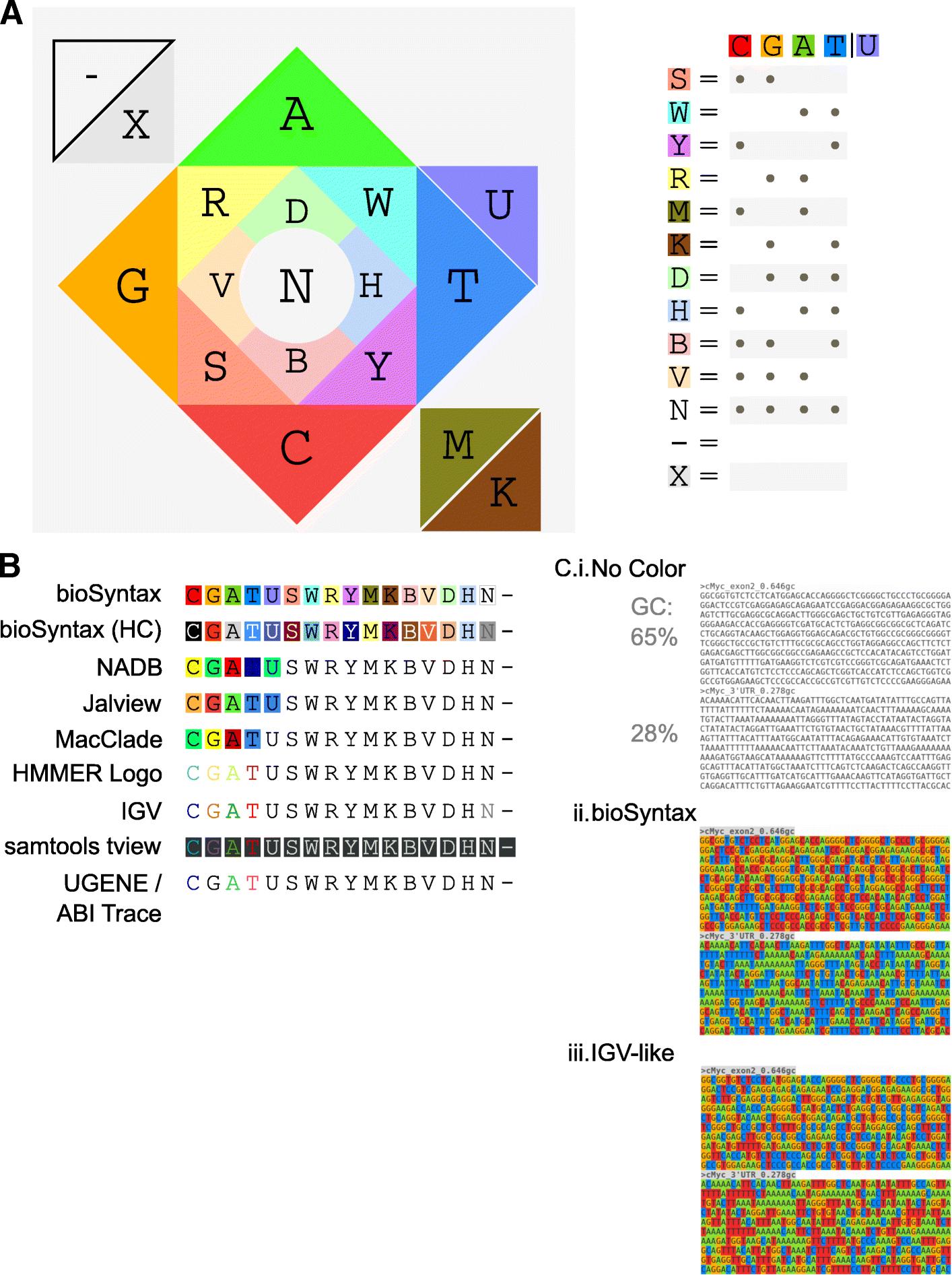 bioSyntax: syntax highlighting for computational biology | SpringerLink