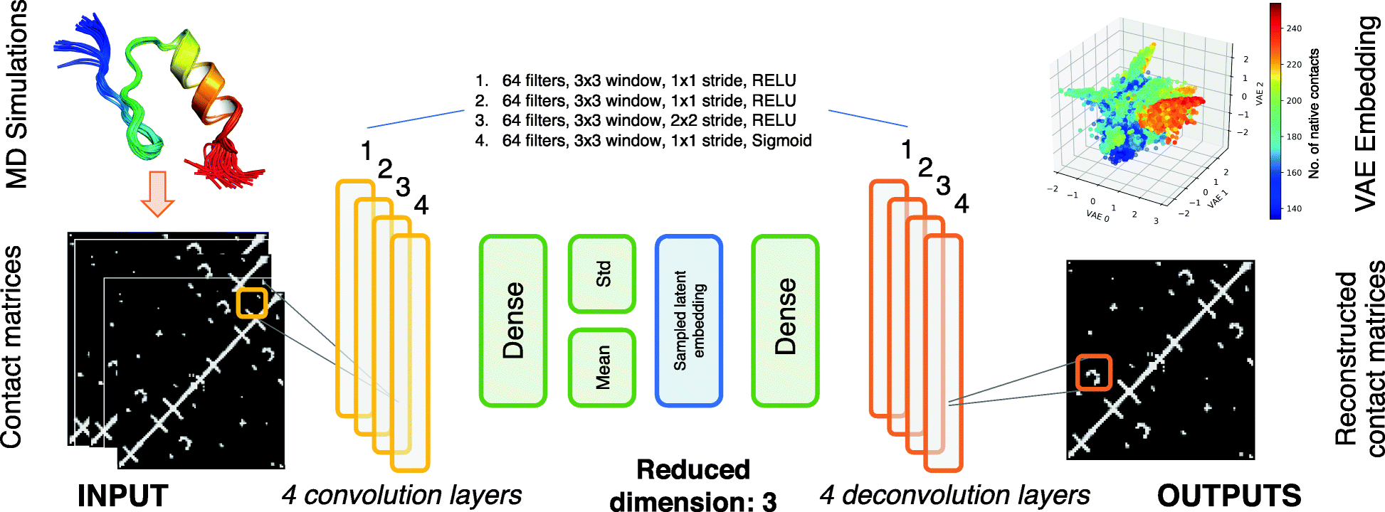 Deep clustering of protein folding simulations | SpringerLink