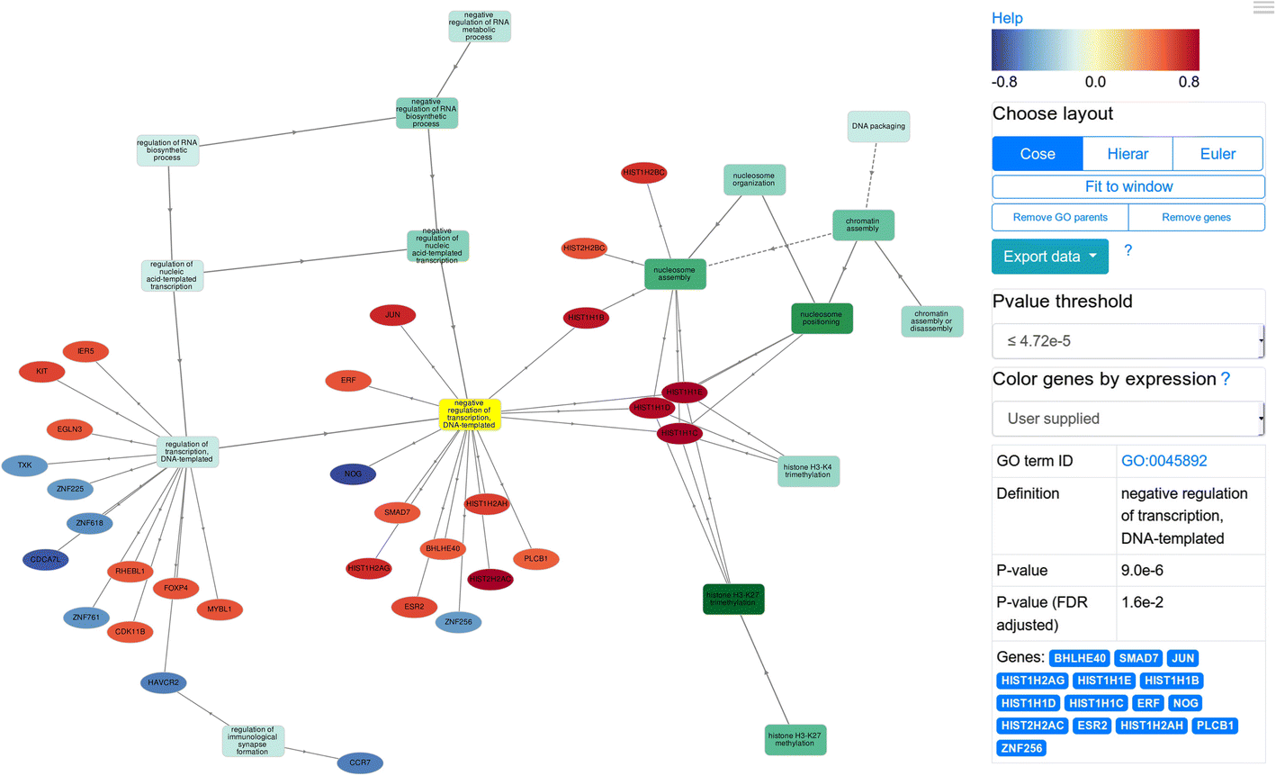 GOnet: a tool for interactive Gene Ontology analysis | SpringerLink