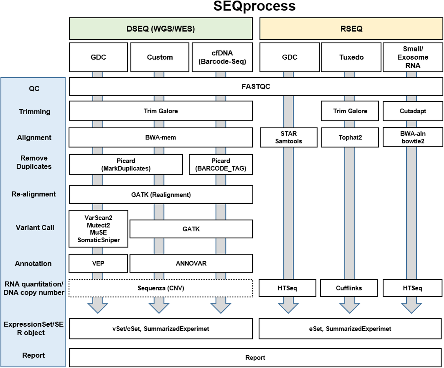SEQprocess: a modularized and customizable pipeline framework for
