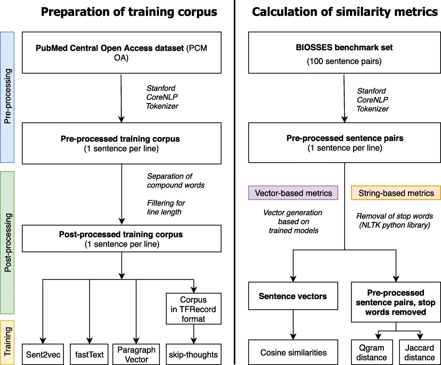 Neural sentence embedding models for semantic similarity