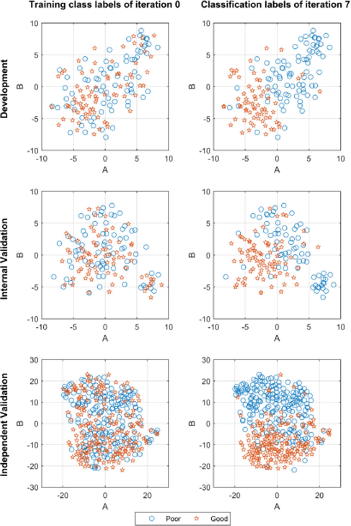 Robust identification of molecular phenotypes using semi-supervised