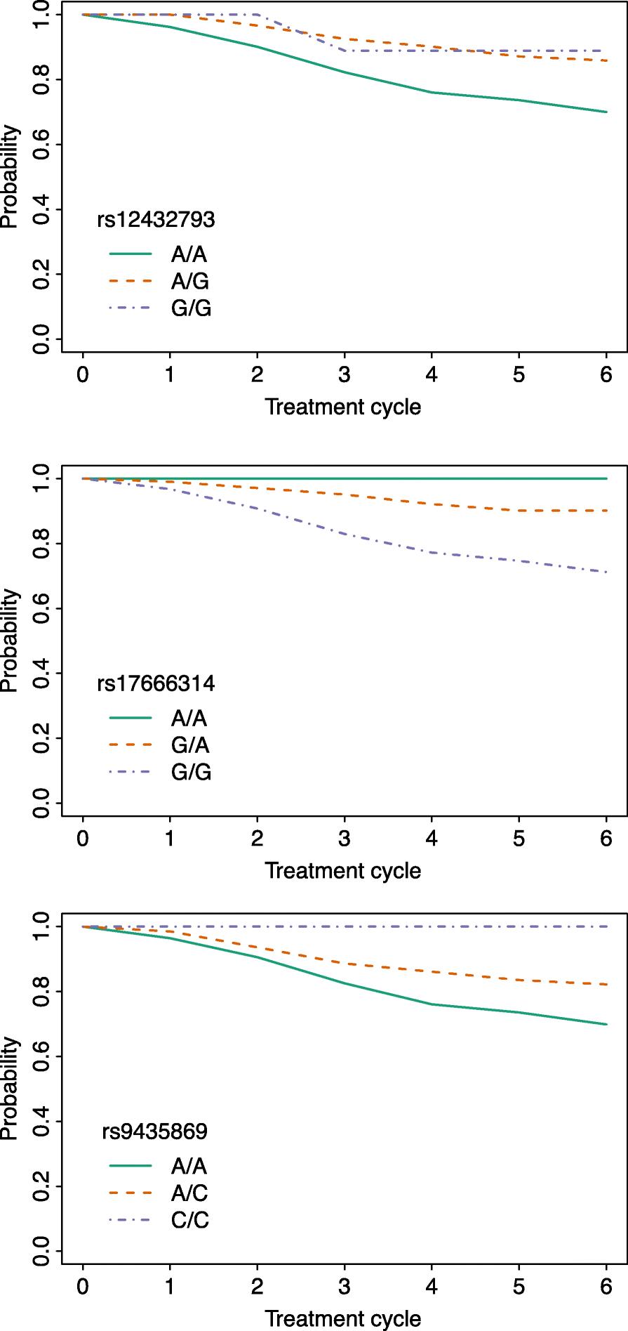 Efficient estimation of grouped survival models | SpringerLink