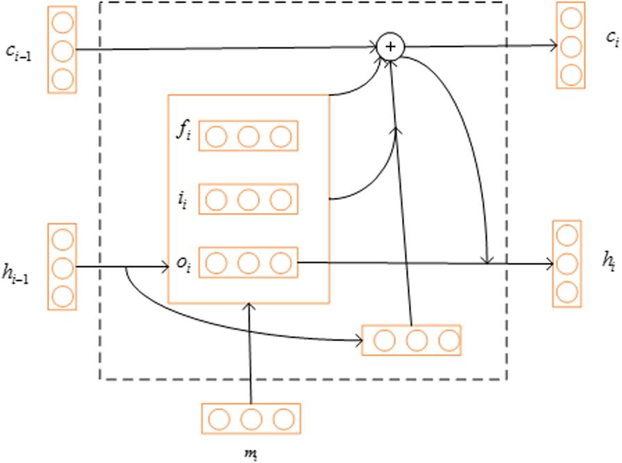DeepACLSTM: deep asymmetric convolutional long short-term