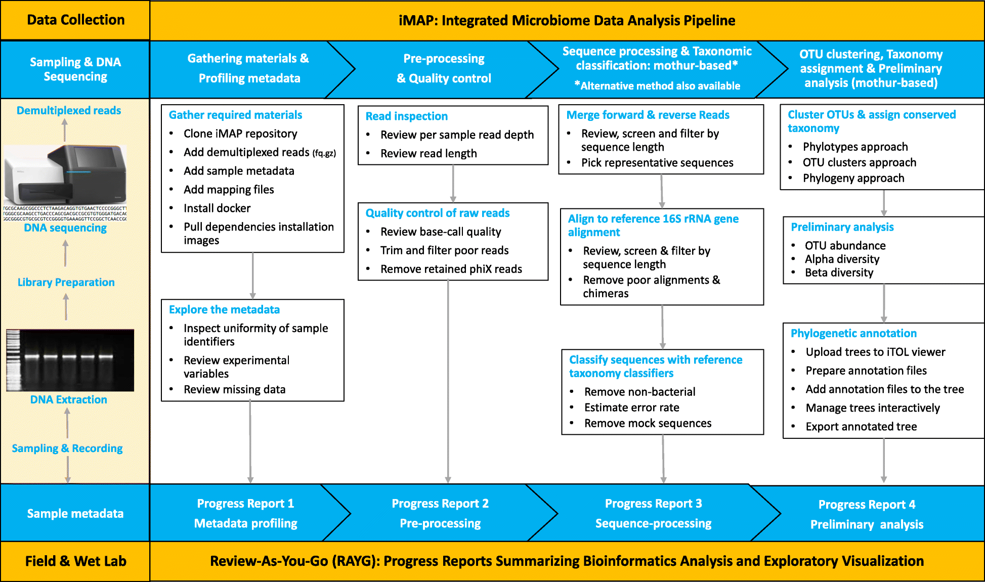 iMAP: an integrated bioinformatics and visualization