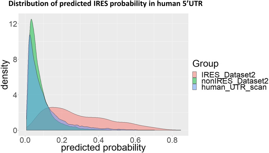 IRESpy: an XGBoost model for prediction of internal ribosome