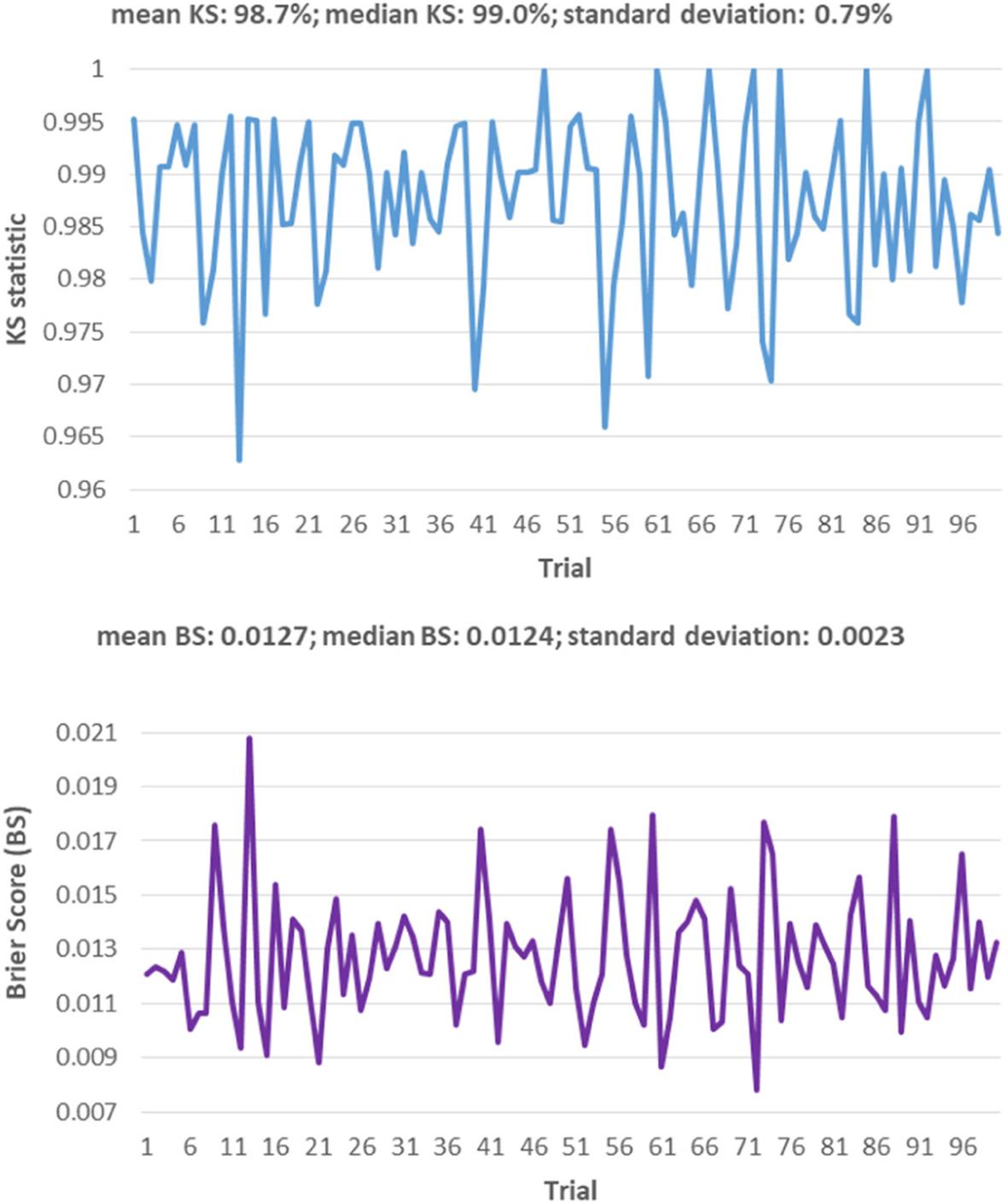 Ridge regression estimated linear probability model