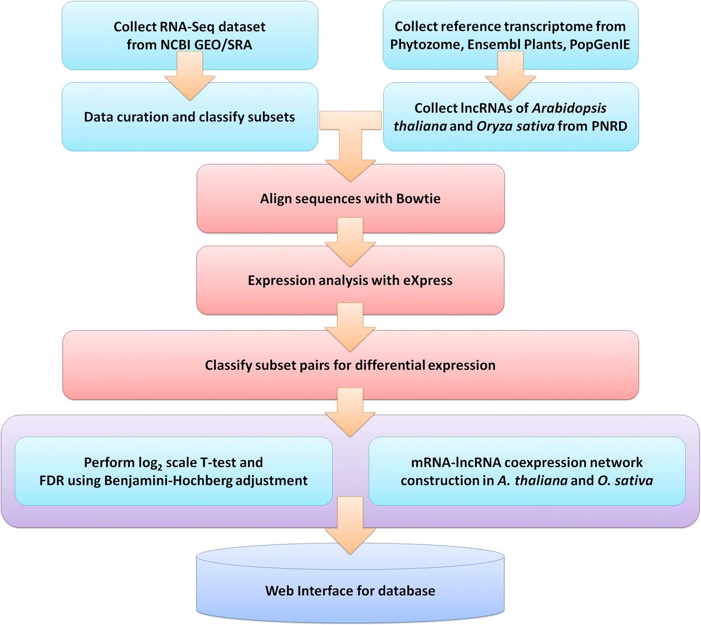 Plant stress RNA-seq Nexus: a stress-specific transcriptome