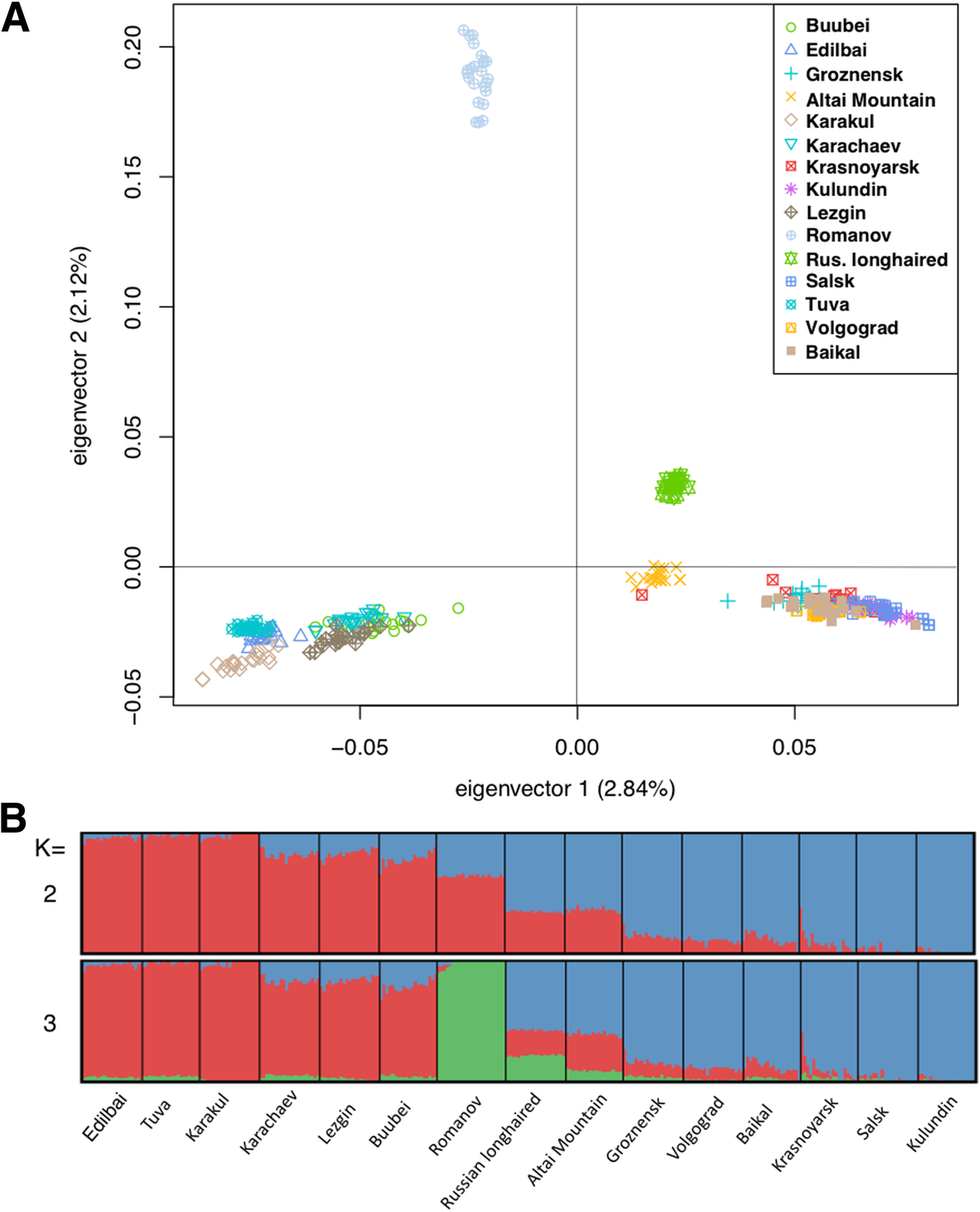 High-density genotyping reveals signatures of selection