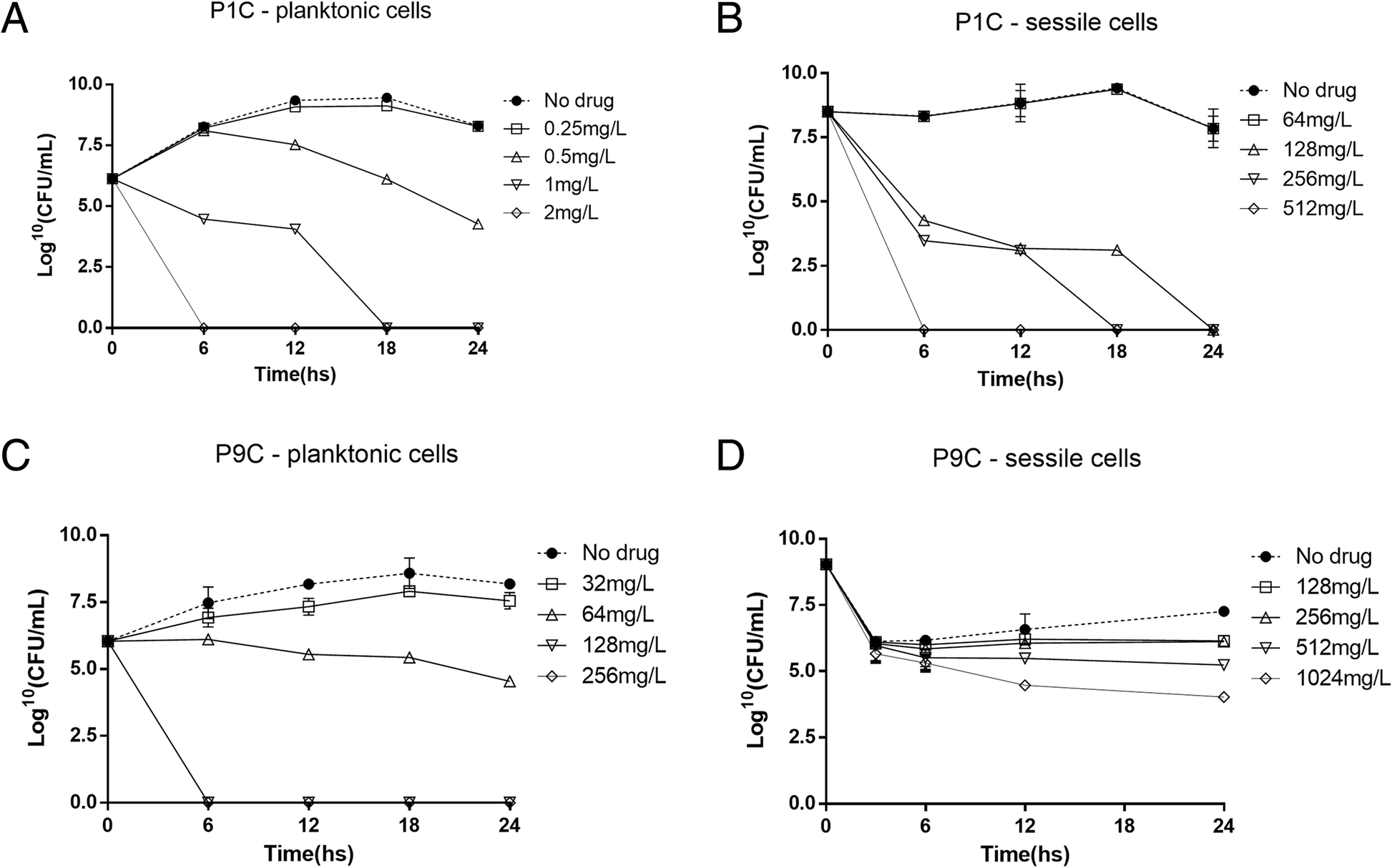 Evaluation of the interaction between polymyxin B and