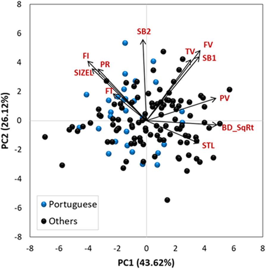 Genome-wide association study for kernel composition and