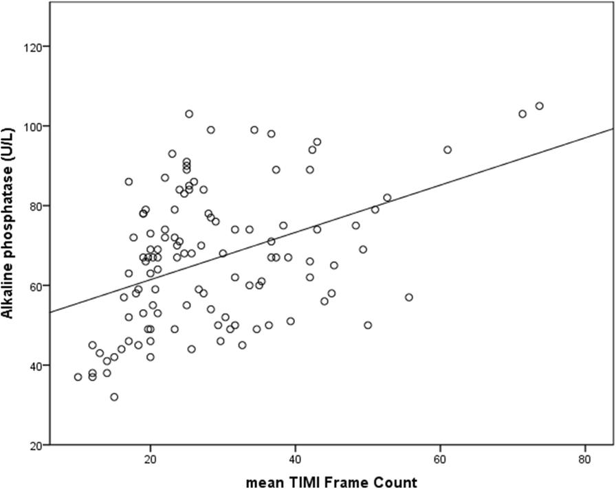 Association between increased serum alkaline phosphatase and