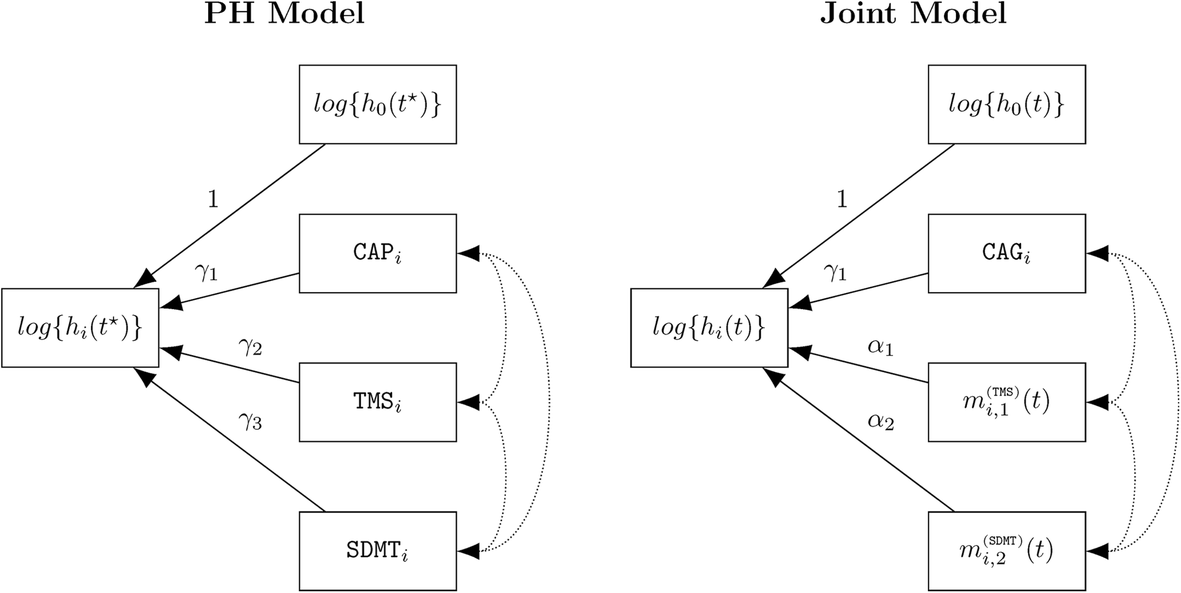 Joint modeling of multivariate longitudinal data and