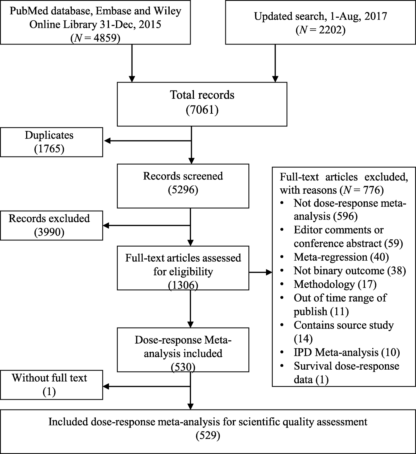 Improving the quality of reporting of systematic reviews of ...