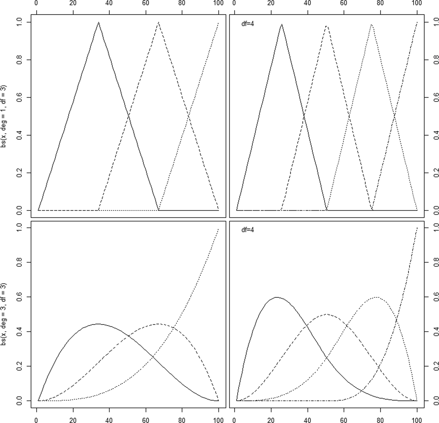 A review of spline function procedures in R | SpringerLink