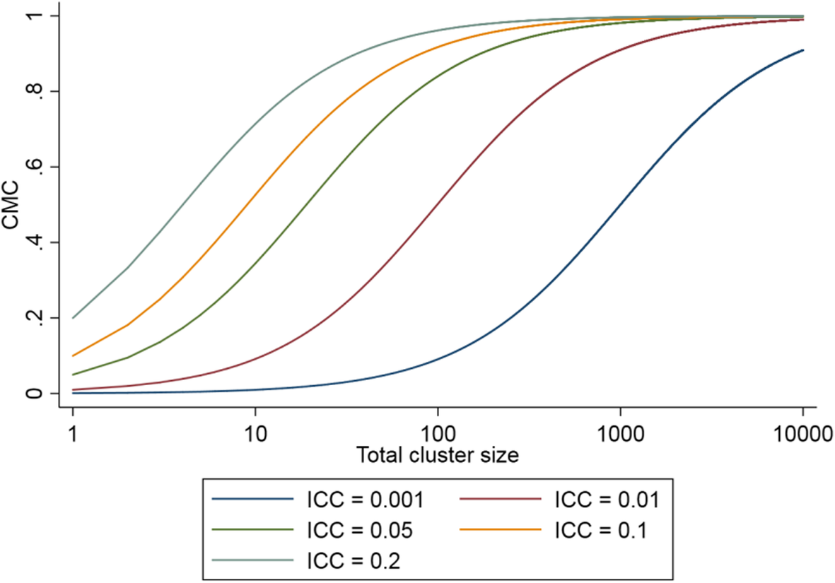 The impact of varying cluster size in cross-sectional stepped-wedge