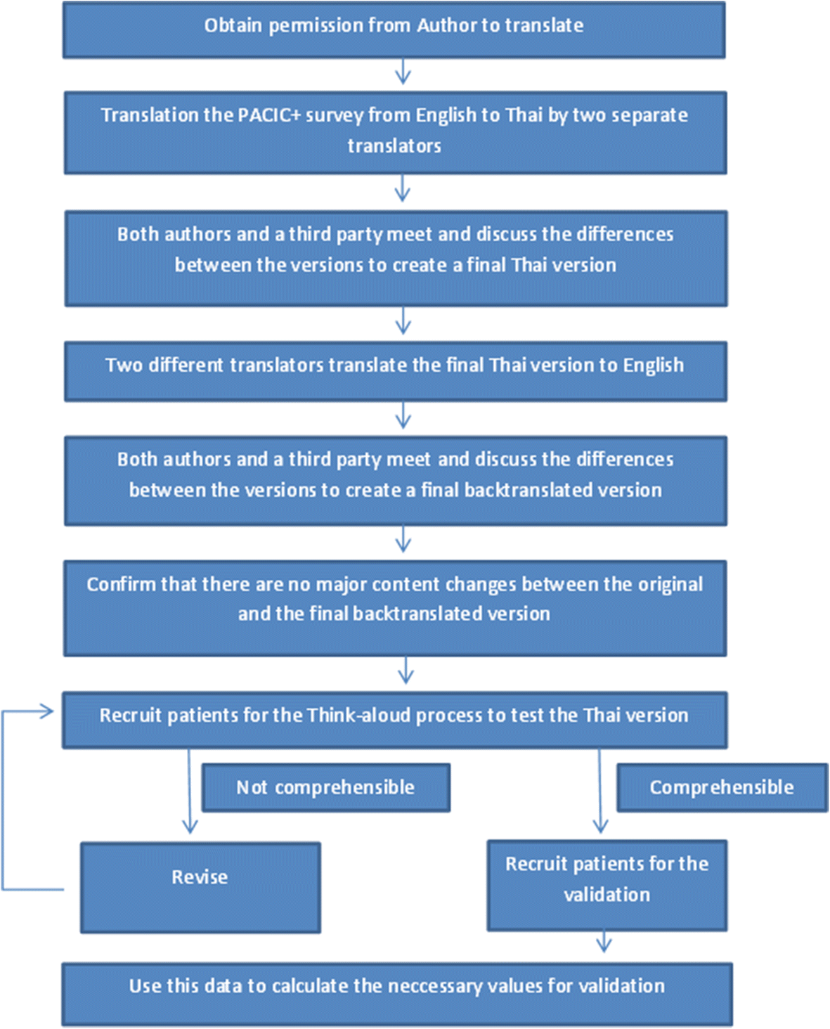 Translation and validation of the PACIC+ questionnaire: the Thai ...