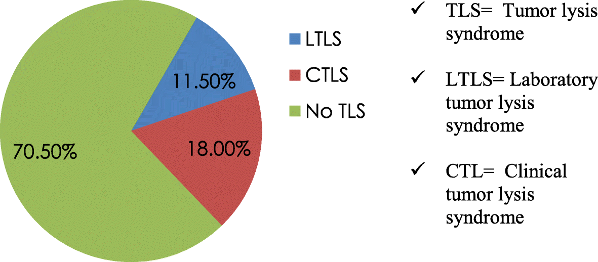 Evaluation and characterization of tumor lysis syndrome