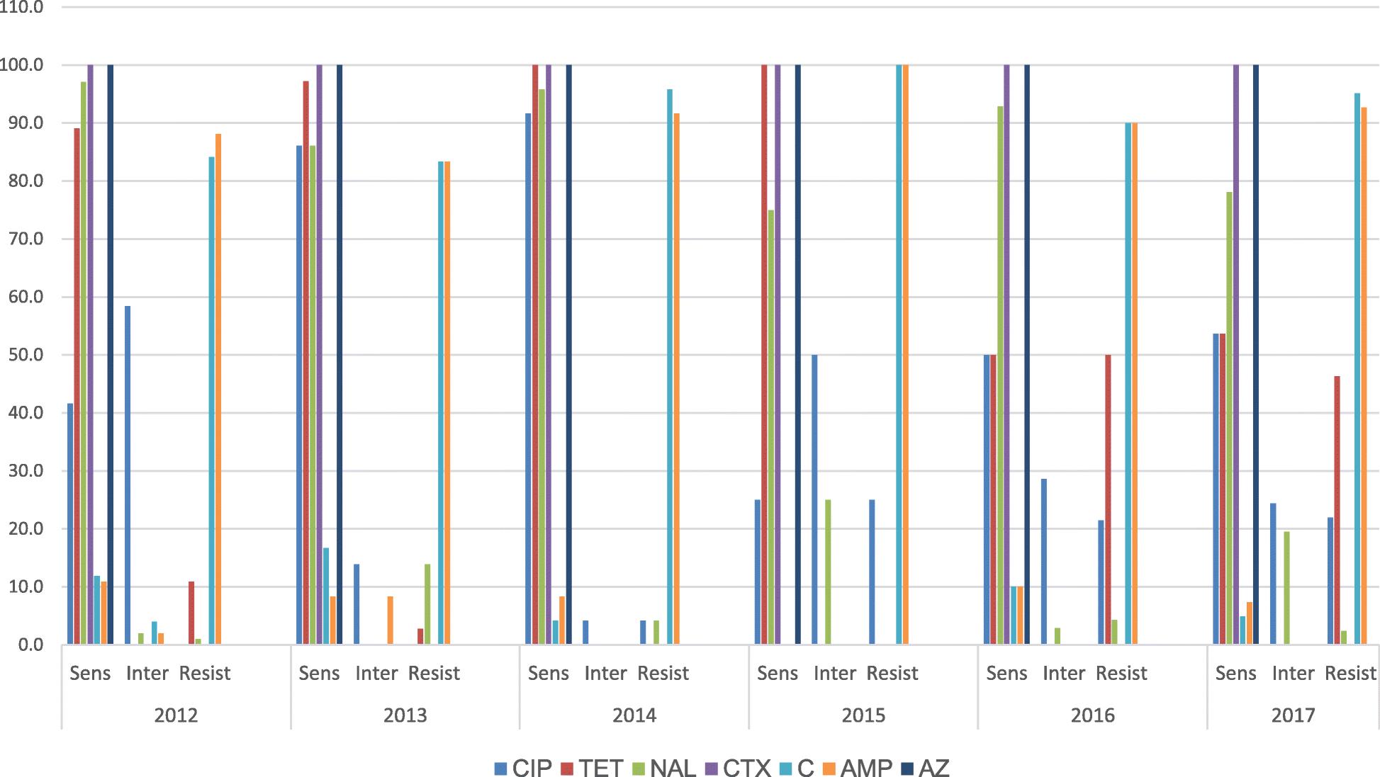 Laboratory characterisation of Salmonella enterica serotype