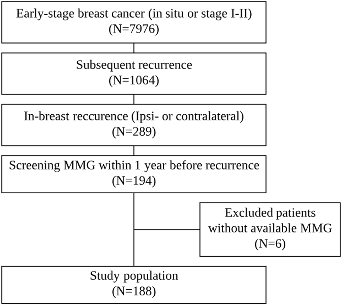 Screening mammography for second breast cancers in women