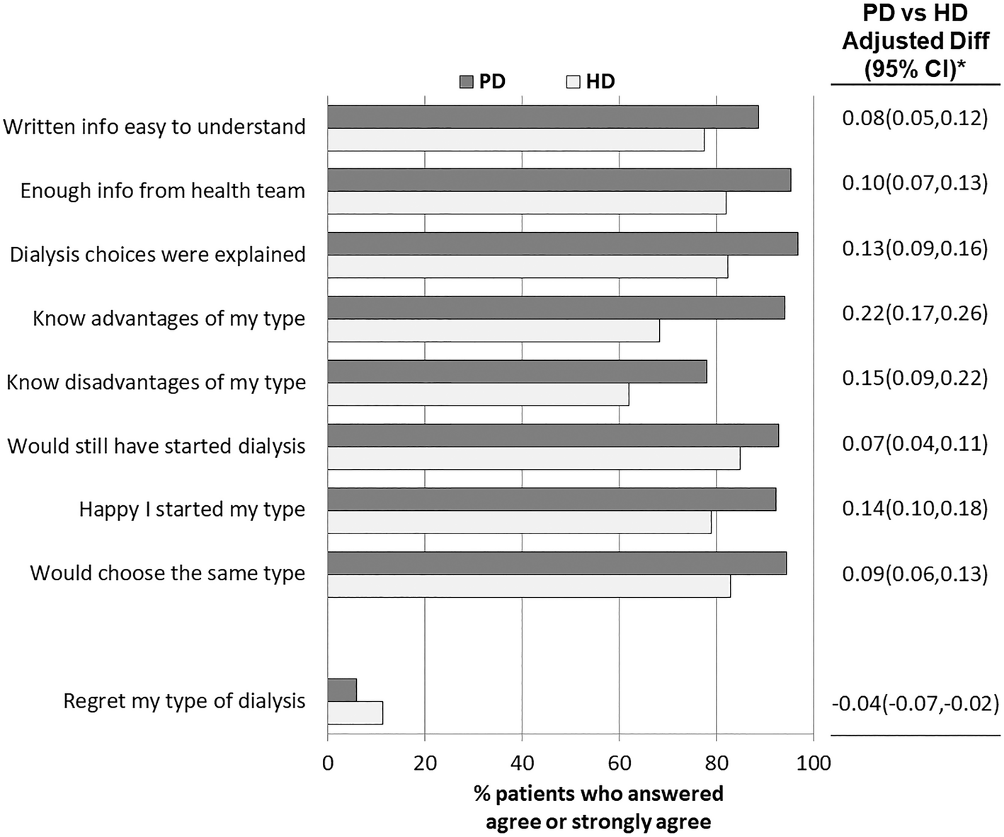 Perceptions about the dialysis modality decision process