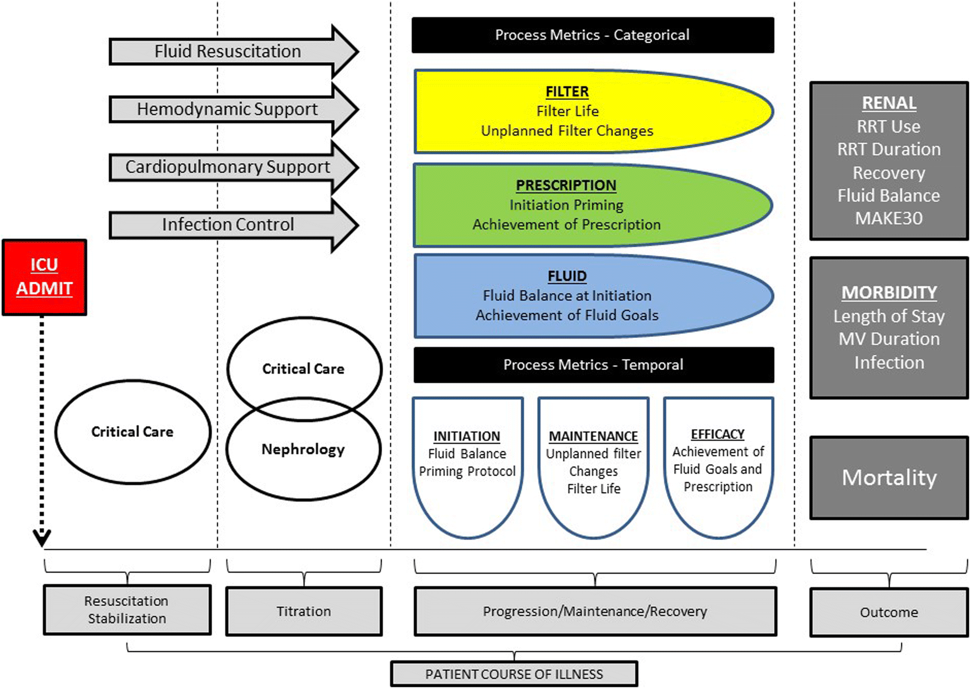 Process based quality improvement using a continuous renal