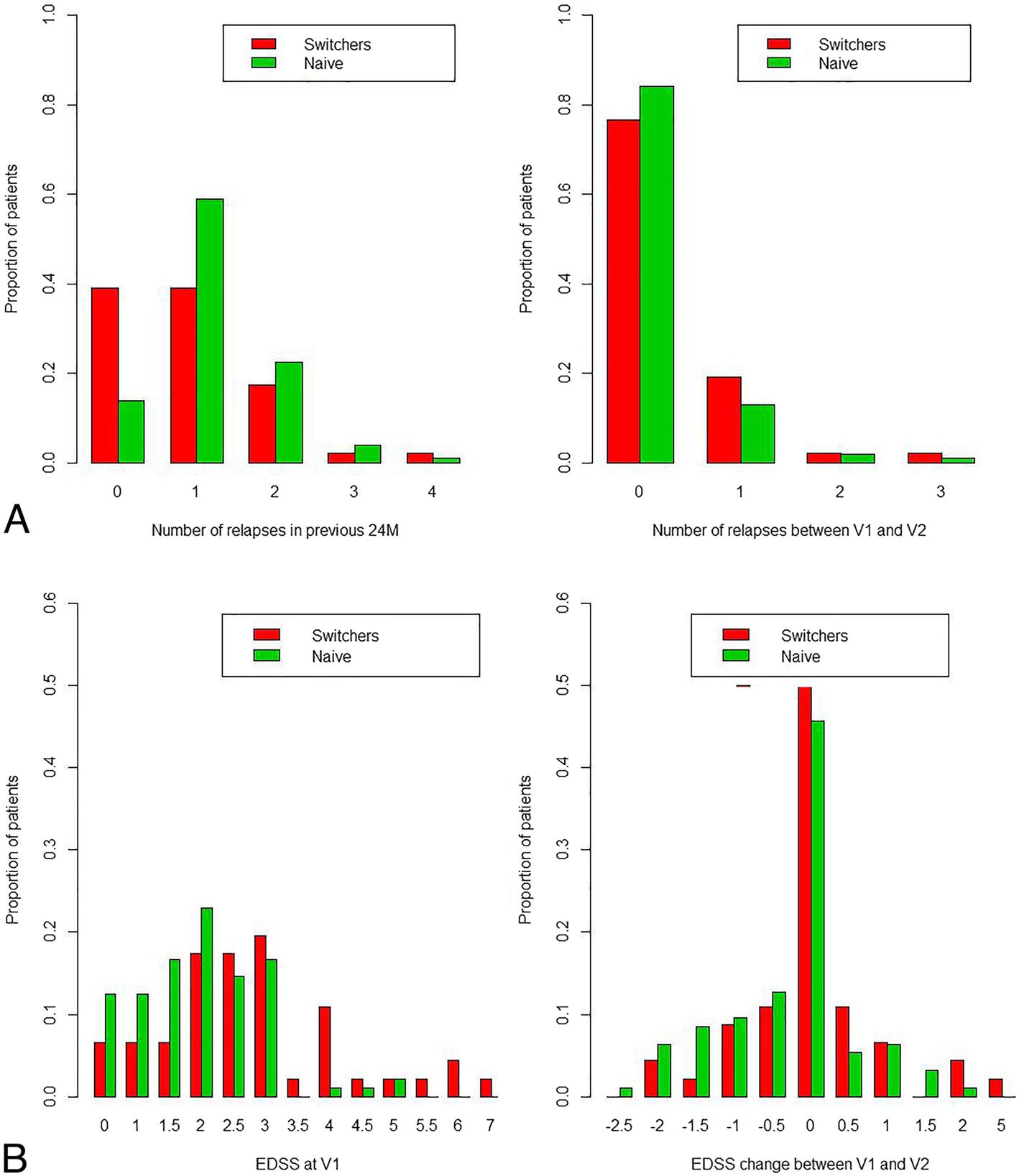 Use of glatiramer acetate between 2010–2015: effectiveness, safety