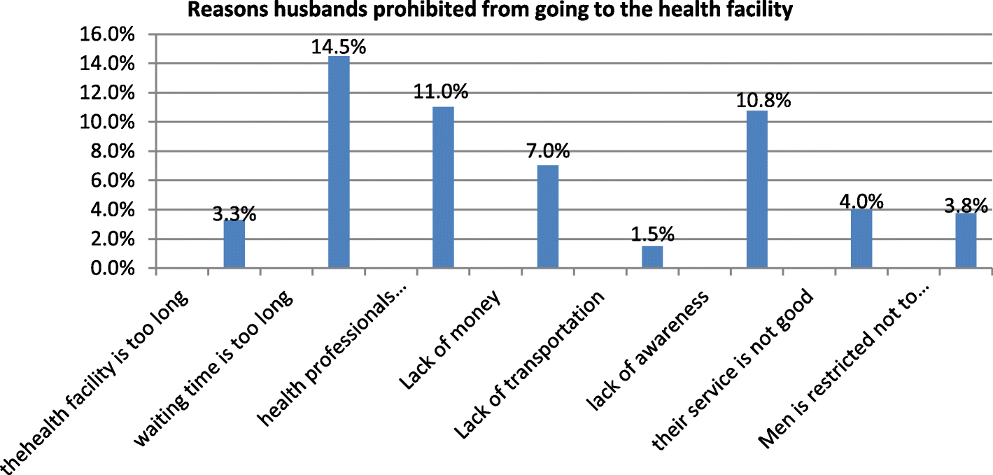Husbands involvement in birth preparedness and complication