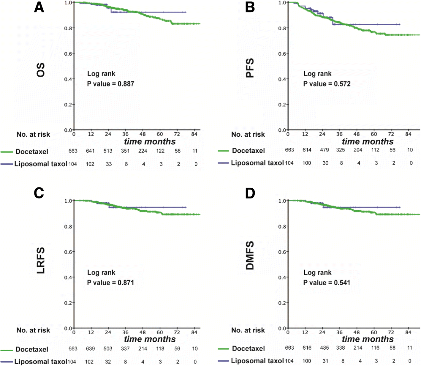 Liposomal paclitaxel versus docetaxel in induction chemotherapy