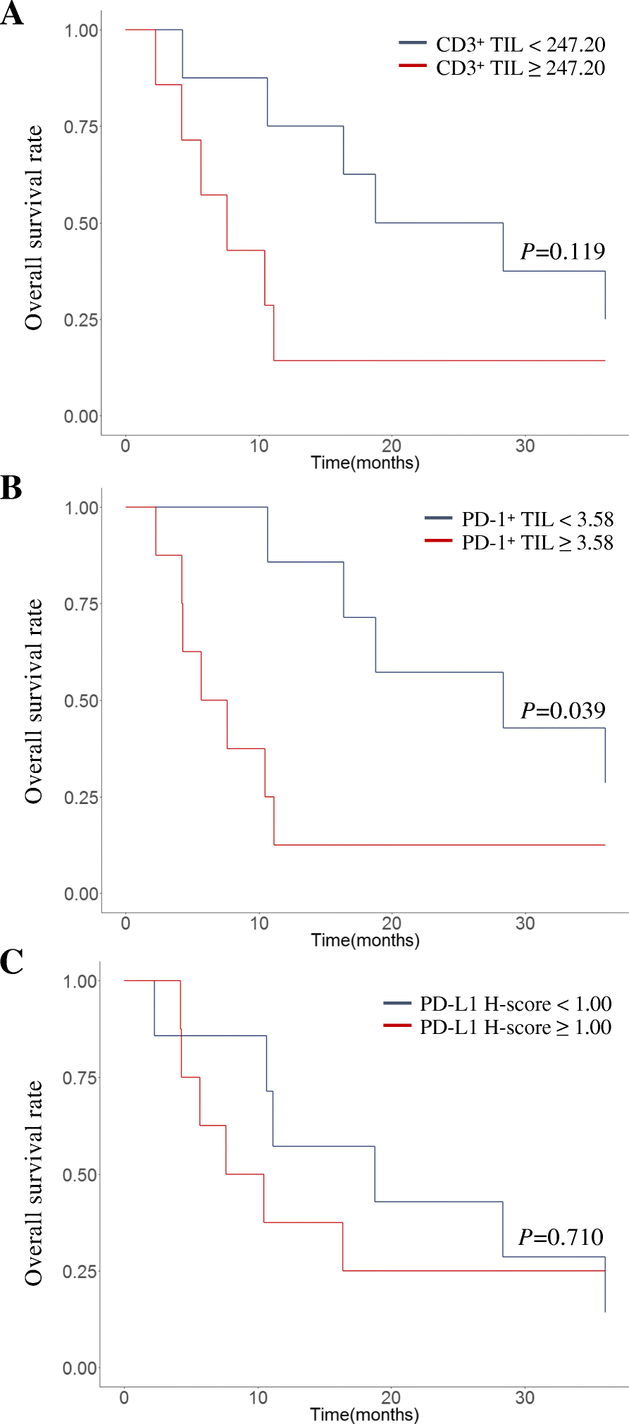 Differences in tumor microenvironments between primary lung
