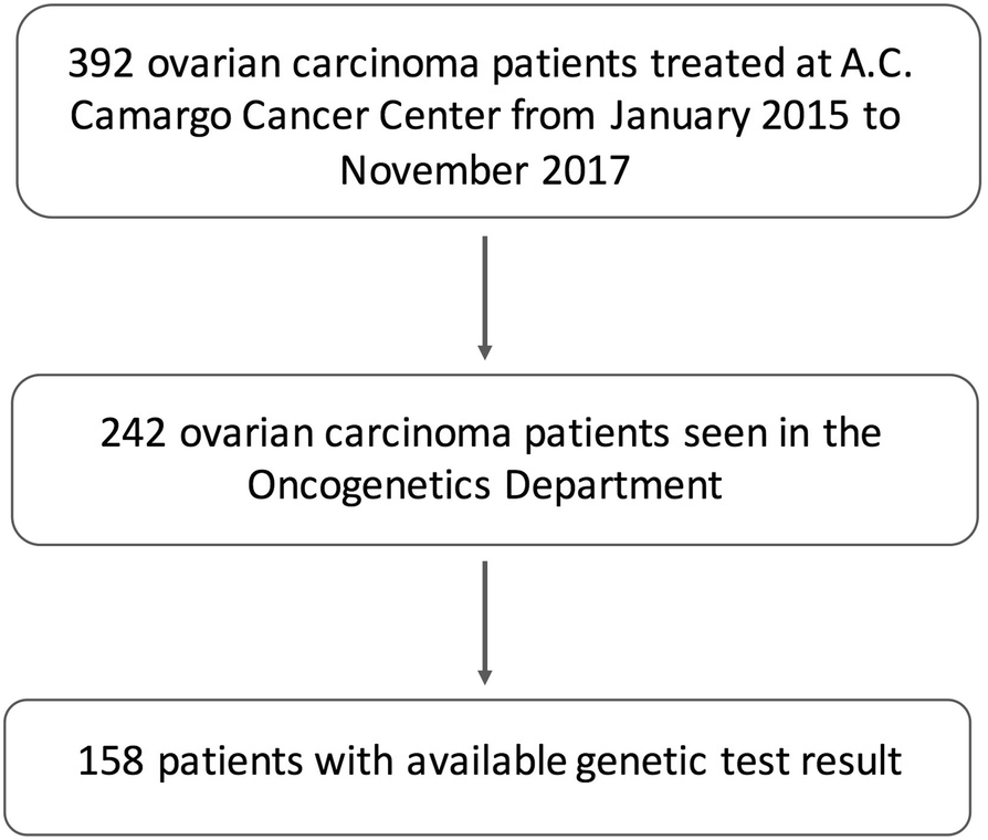 Prevalence of BRCA1 and BRCA2 pathogenic and likely