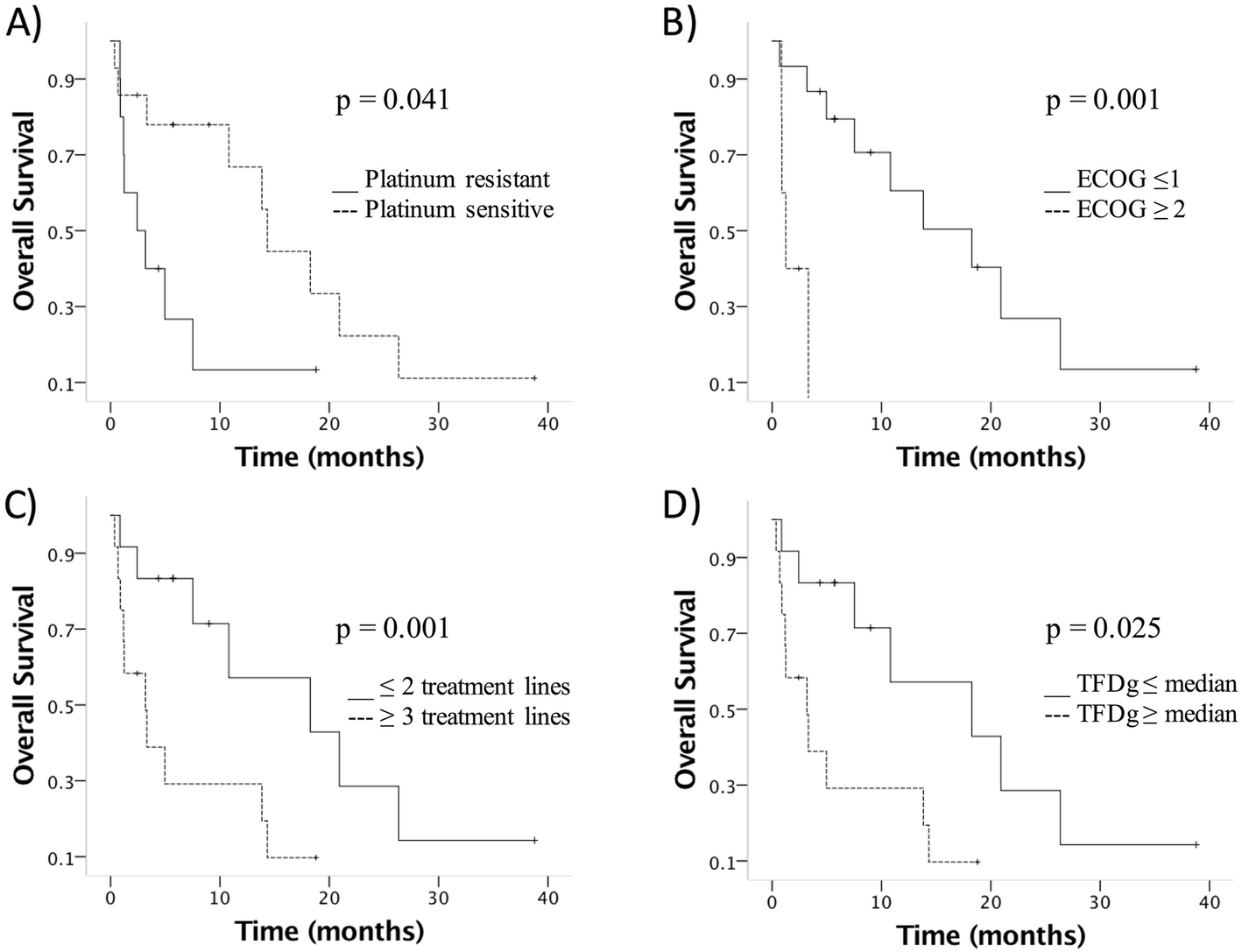 Prognostic Impact Of Platinum Sensitivity In Ovarian Carcinoma Patients With Brain Metastasis Springerlink