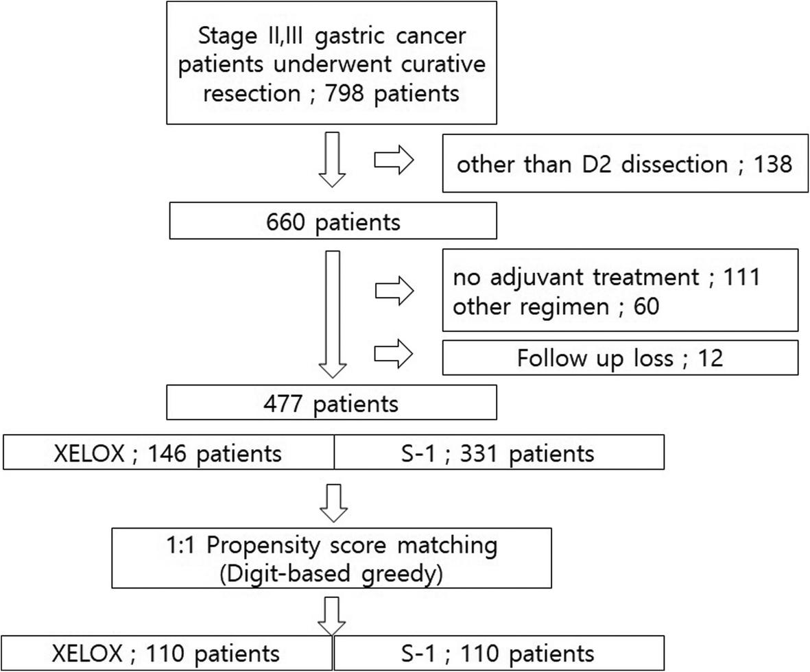 gastric cancer xelox
