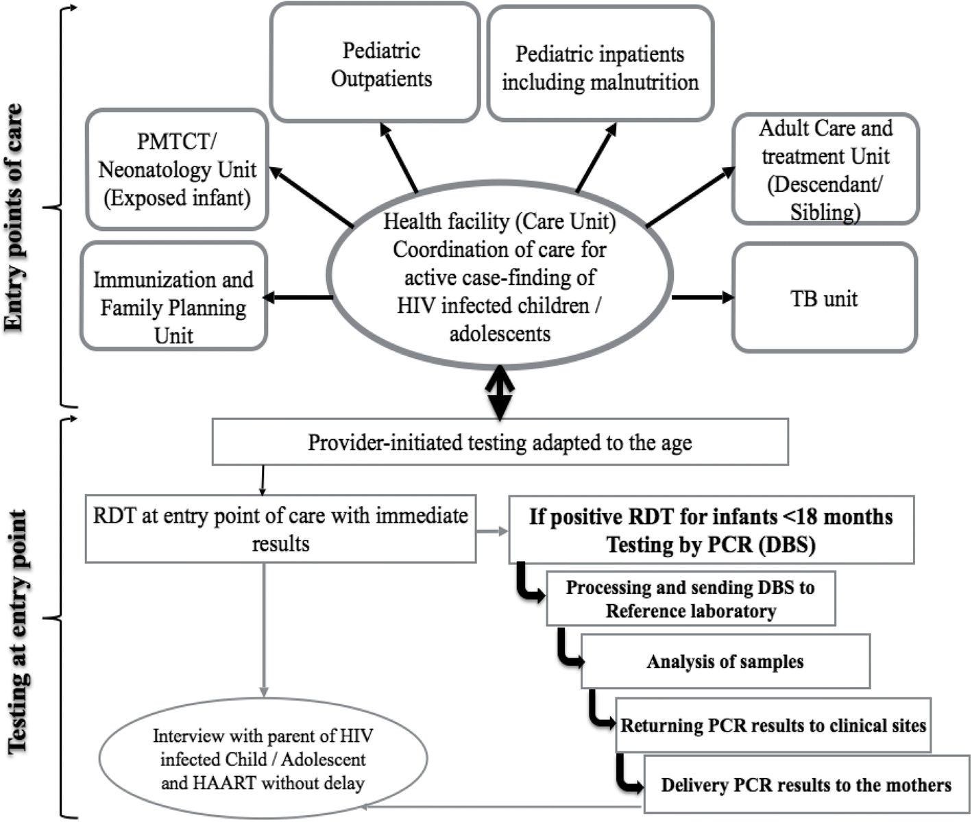 Feasibility and utility of active case finding of HIV