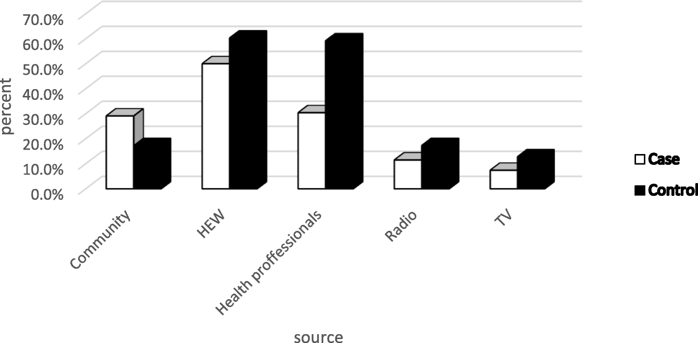 Predictors of inappropriate complementary feeding practice among