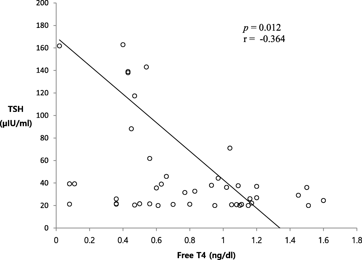 Initial And Delayed Thyroid Stimulating Hormone Elevation In