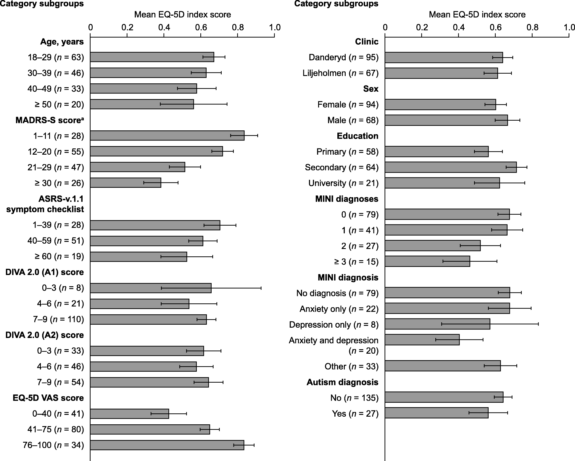 Health-related quality of life and burden of illness in