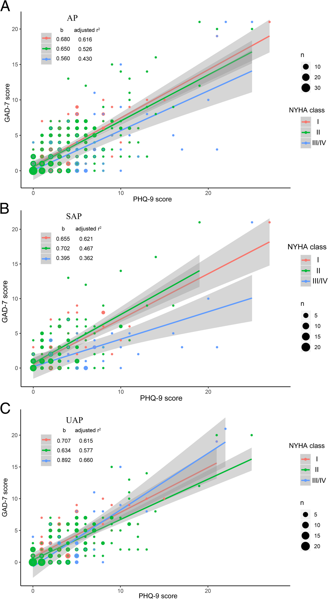 Associations of mood symptoms with NYHA functional classes in angina