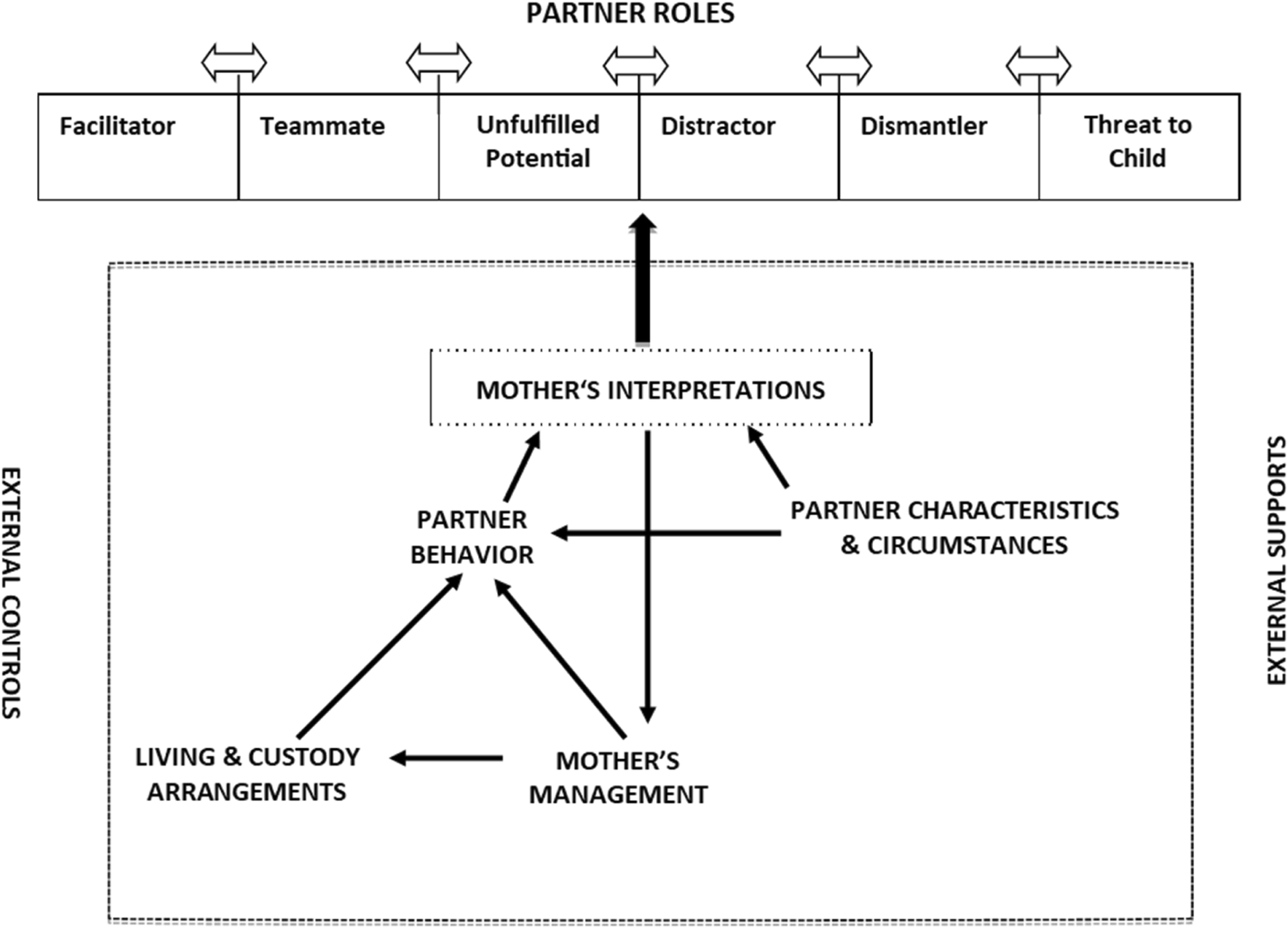 What roles do male partners play in the mothering