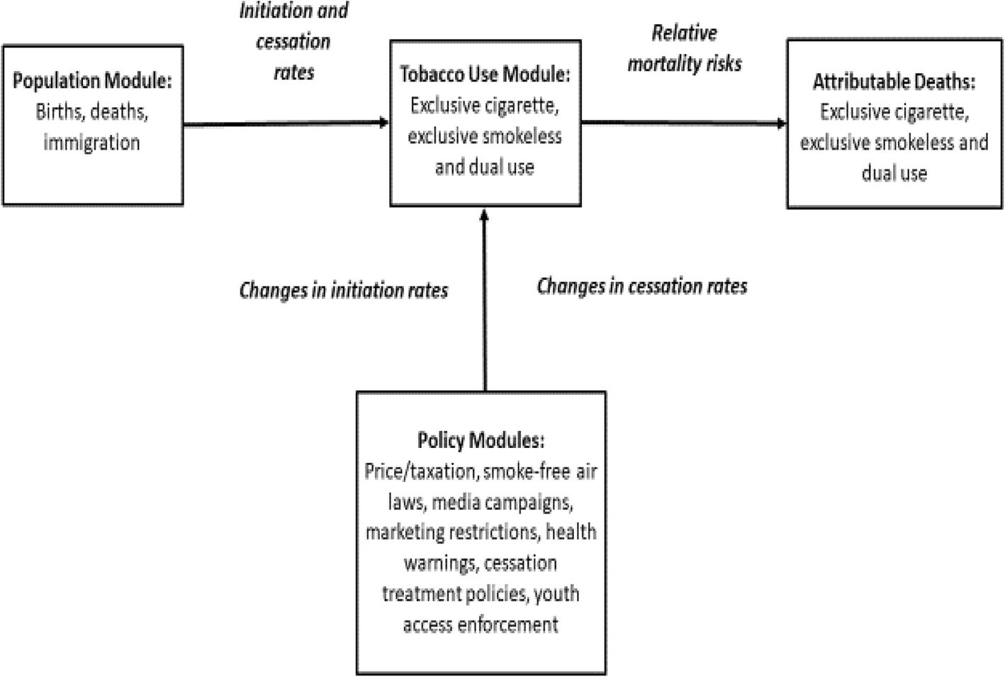 The US SimSmoke tobacco control policy model of smokeless