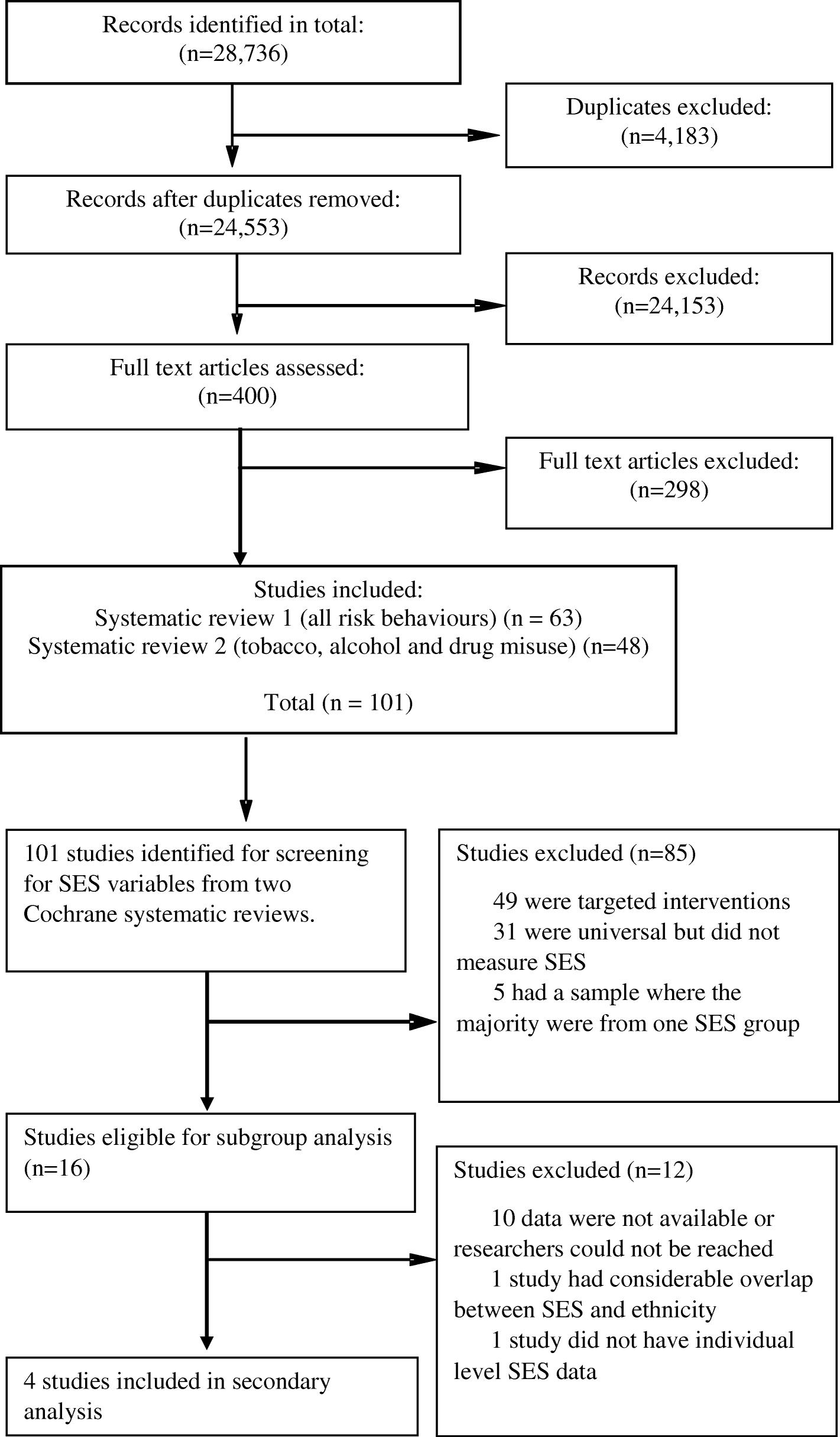 Examining subgroup effects by socioeconomic status of public