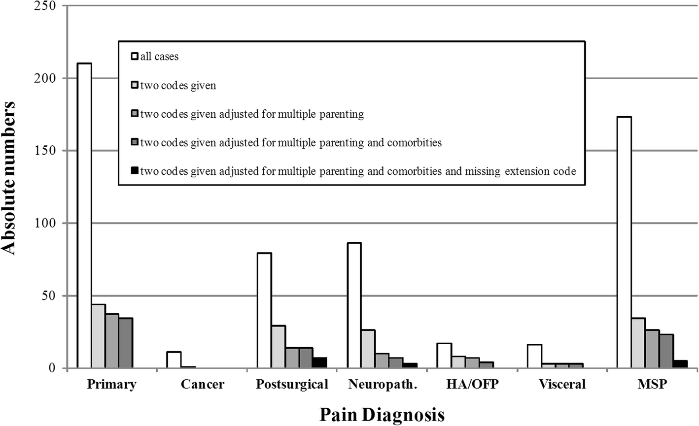 Pilot field testing of the chronic pain classification for ICD-11