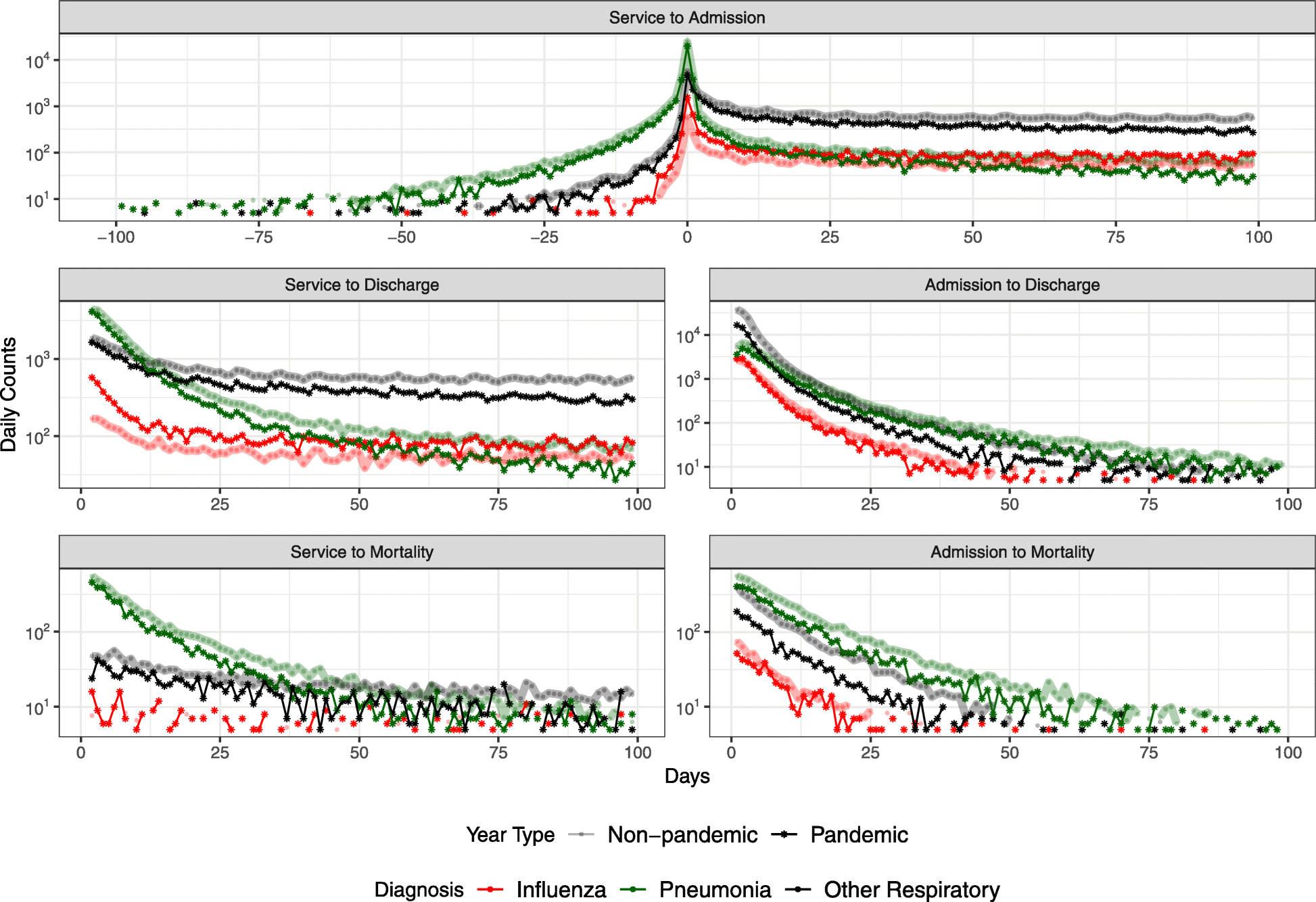 Patterns of seasonal and pandemic influenza-associated