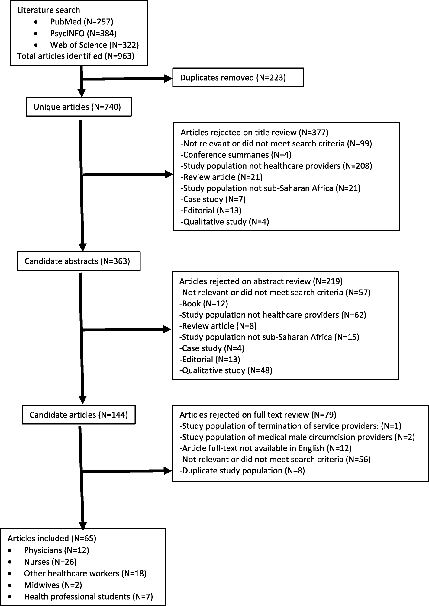 Systematic review of burnout among healthcare providers in