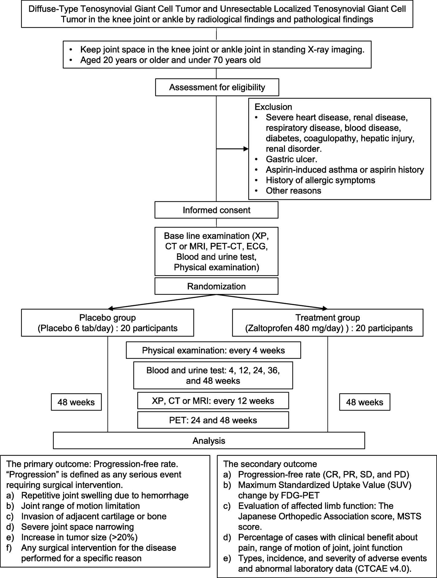 Randomized placebo-controlled double-blind phase II study of