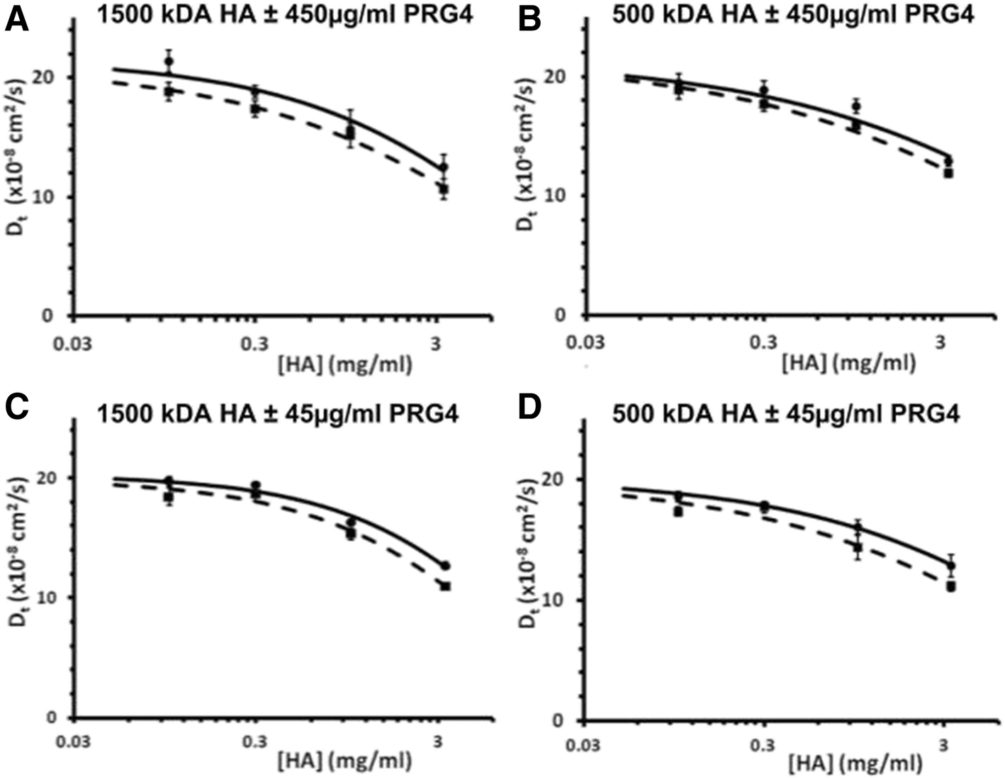 Investigating the effect of proteoglycan 4 on hyaluronan