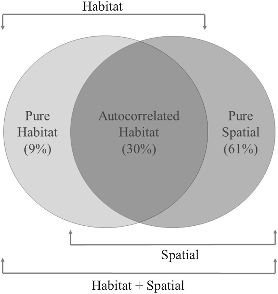 Inter Individual Consistency In Habitat Selection Patterns