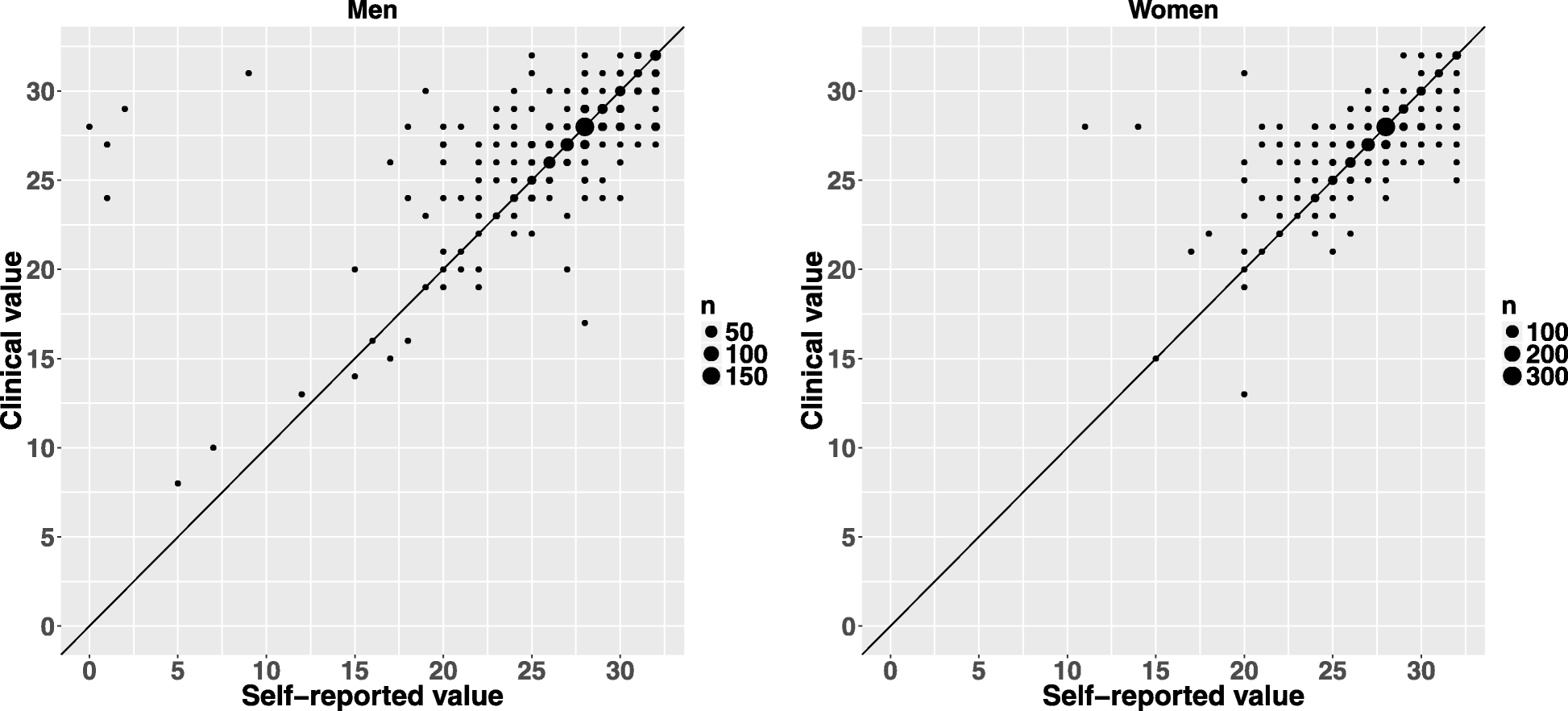 Validity Of Self Reported Number Of Teeth In Middle Aged Finnish