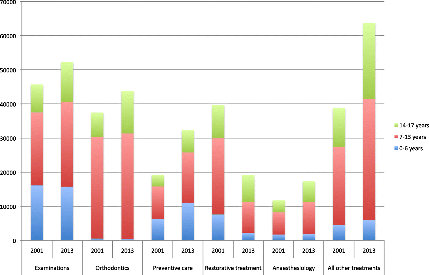 Children and adolescents´ dental treatment in 2001–2013 in the