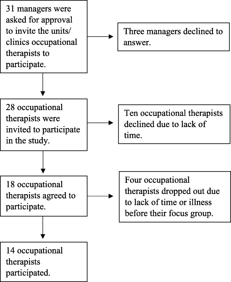 Enabling activity in palliative care: focus groups among